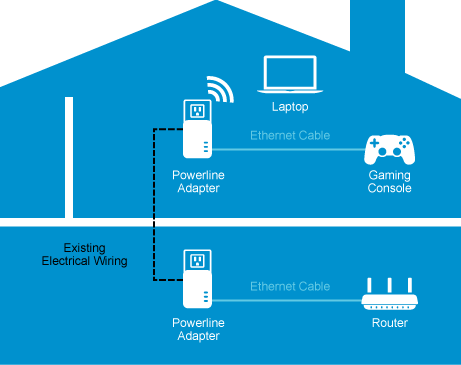 Linksys Powerline Wired and Wireless Network Expansion Kit