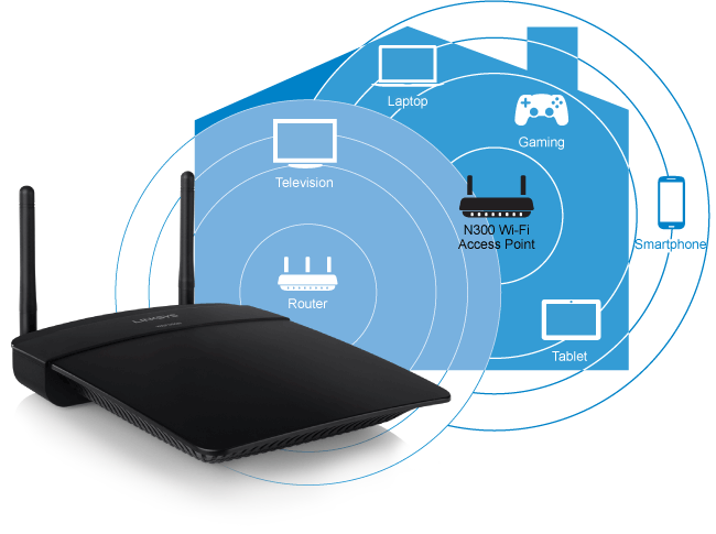WAP300N_diagram_house_US_v01 linksys wap300n wireless access point n300 dual band Wireless -N USB Network Adapter at panicattacktreatment.co