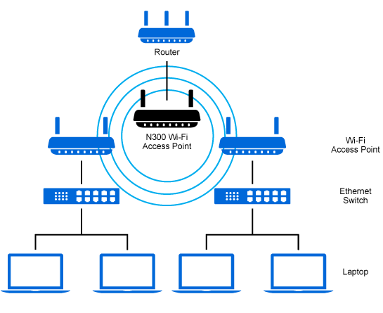 WAP300N_diagram_networkbridge_US_v01 linksys wap300n wireless access point n300 dual band Wireless -N USB Network Adapter at panicattacktreatment.co